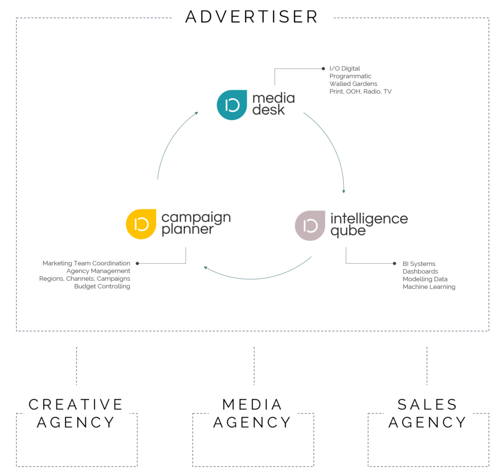 Campaign Management Products Details Agency controlling